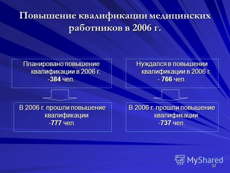 57 Повышение квалификации медицинских работников в 2006 г. Планировано повышение квалификации в 2006 г. -384 чел. Нуждался в повышении квалификации в 2006 г. - 766 чел. В 2006 г. прошли повышение квалификации -777 чел. В 2006 г. прошли повышение квал