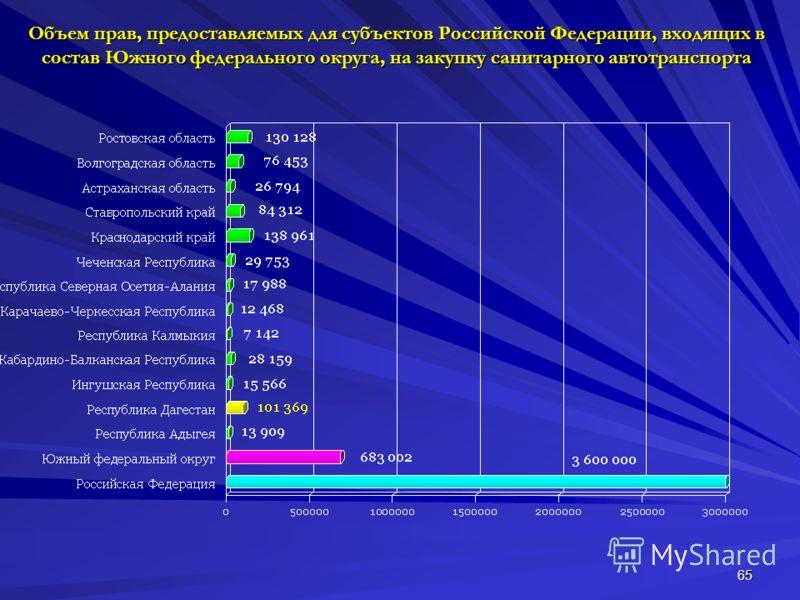 65 Объем прав, предоставляемых для субъектов Российской Федерации, входящих в состав Южного федерального округа, на закупку санитарного автотранспорта