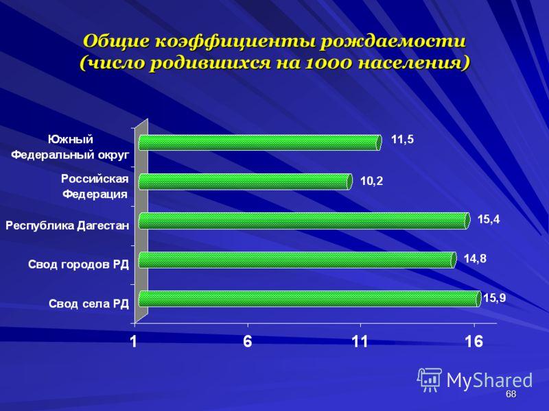 68 Общие коэффициенты рождаемости (число родившихся на 1000 населения)