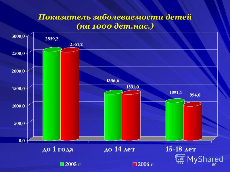 69 Показатель заболеваемости детей (на 1000 дет.нас.)