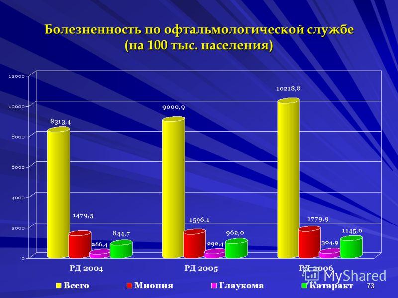 73 Болезненность по офтальмологической службе (на 100 тыс. населения)