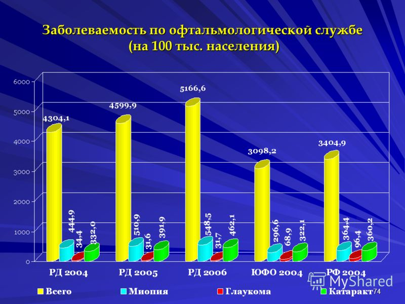 74 Заболеваемость по офтальмологической службе (на 100 тыс. населения)