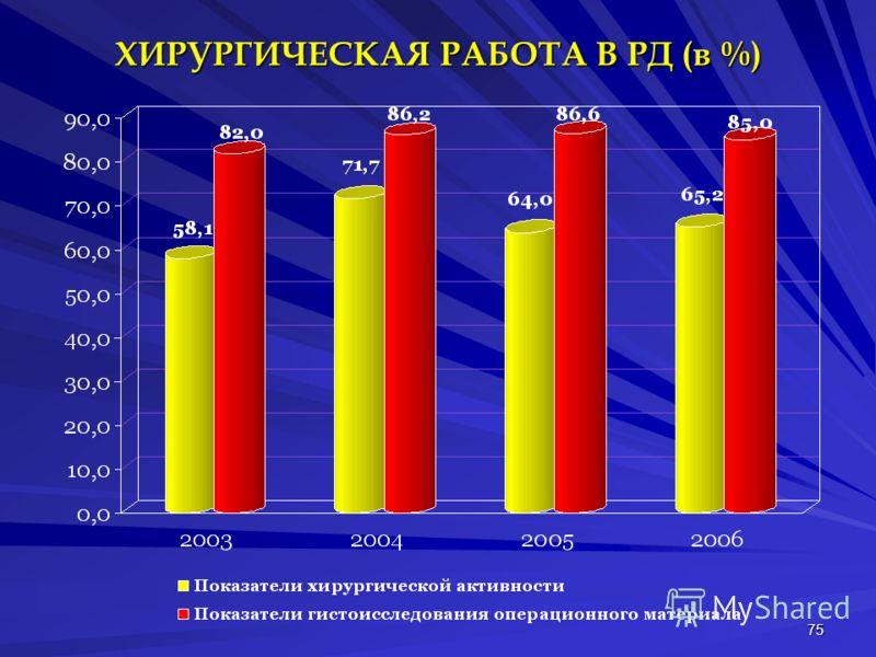 75 ХИРУРГИЧЕСКАЯ РАБОТА В РД (в %)