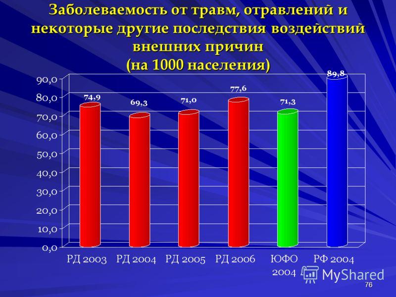 76 Заболеваемость от травм, отравлений и некоторые другие последствия воздействий внешних причин (на 1000 населения)