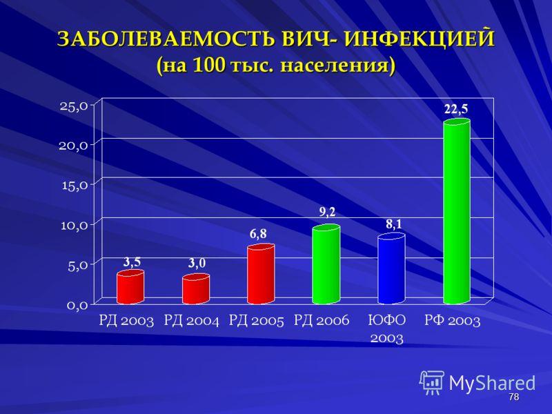 78 ЗАБОЛЕВАЕМОСТЬ ВИЧ- ИНФЕКЦИЕЙ (на 100 тыс. населения)
