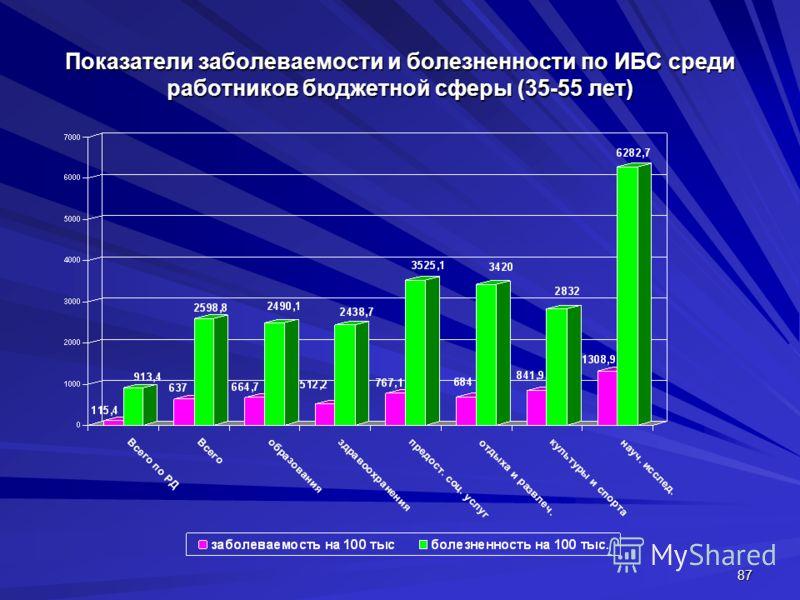 87 Показатели заболеваемости и болезненности по ИБС среди работников бюджетной сферы (35-55 лет)