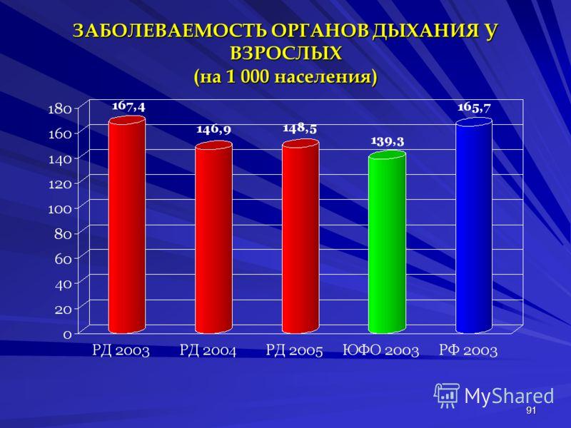 91 ЗАБОЛЕВАЕМОСТЬ ОРГАНОВ ДЫХАНИЯ У ВЗРОСЛЫХ (на 1 000 населения)