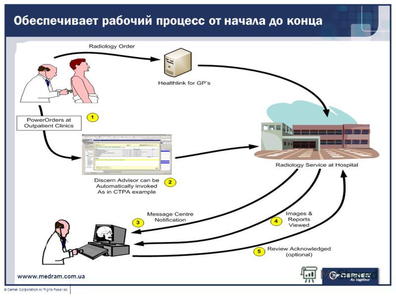 © Cerner Corporation All Rights Reserved Обеспечивает рабочий процесс от начала до конца wwww.medram.com.ua