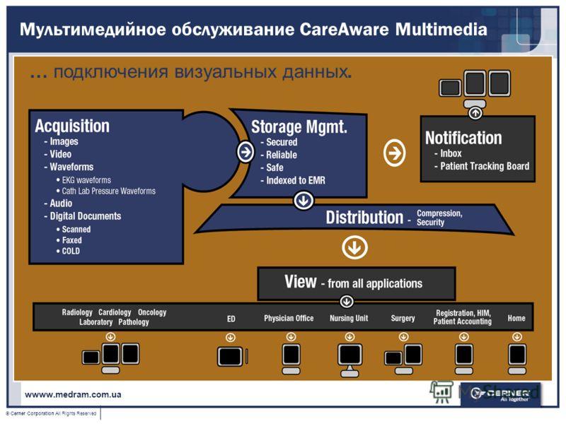 © Cerner Corporation All Rights Reserved Мультимедийное обслуживание CareAware Multimedia … подключения визуальных данных. wwww.medram.com.ua