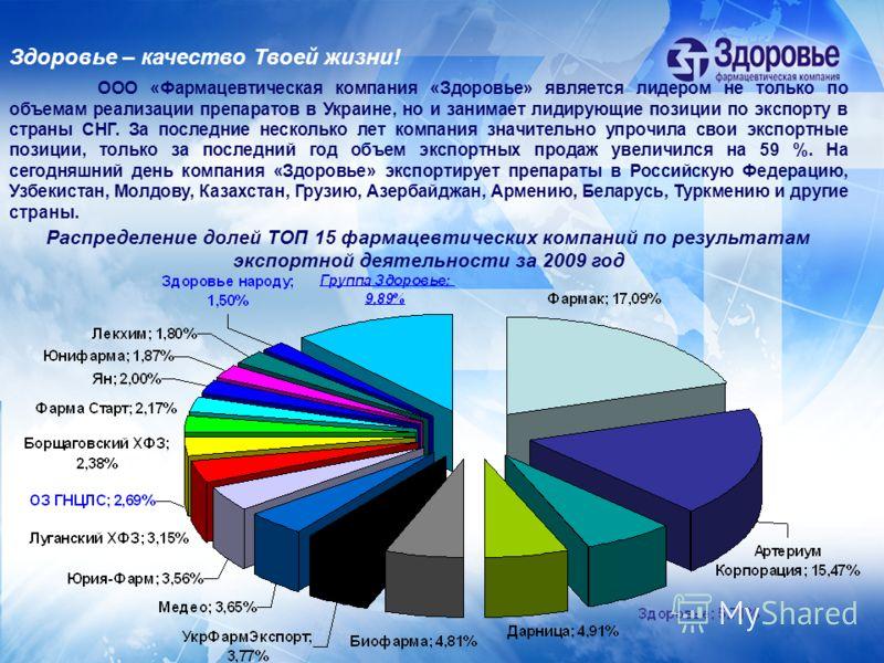 Распределение долей ТОП 15 фармацевтических компаний по результатам экспортной деятельности за 2009 год Здоровье – качество Твоей жизни! ООО «Фармацевтическая компания «Здоровье» является лидером не только по объемам реализации препаратов в Украине,