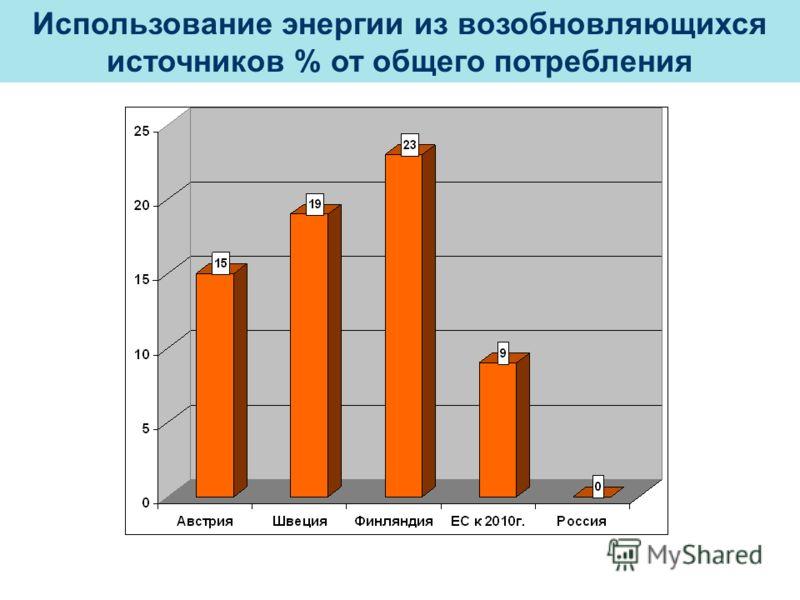 Использование энергии из возобновляющихся источников % от общего потребления