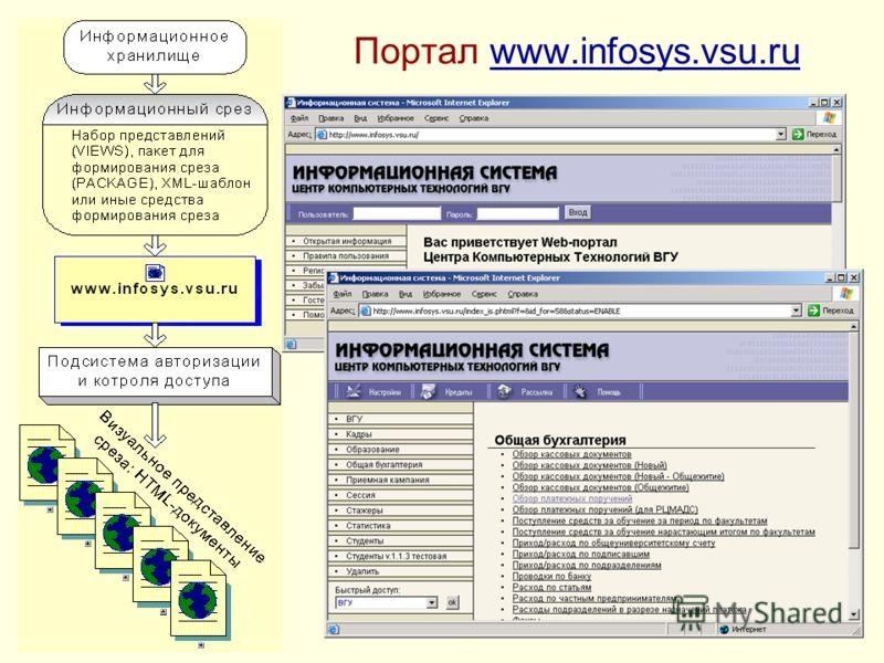 Портал www.infosys.vsu.ruwww.infosys.vsu.ru