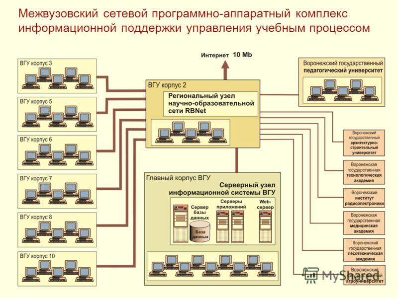 Межвузовский сетевой программно-аппаратный комплекс информационной поддержки управления учебным процессом