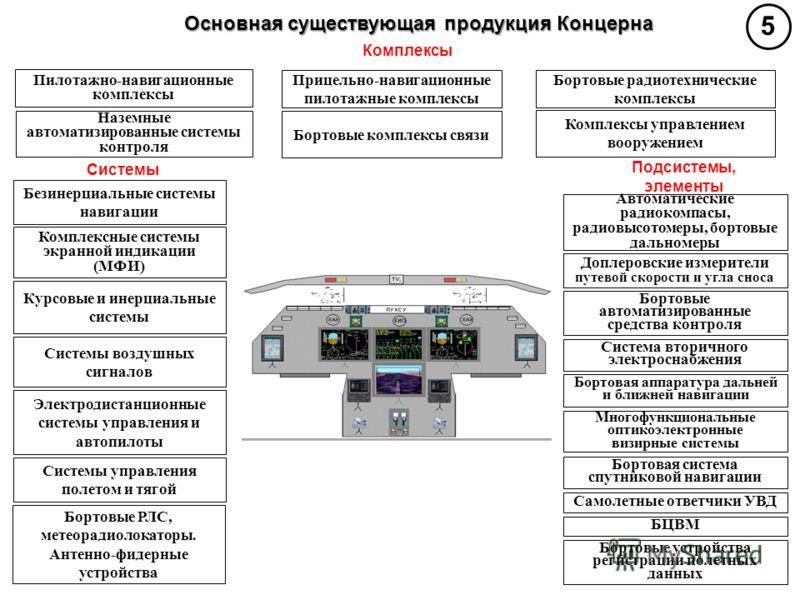 Основная существующая продукция Концерна Пилотажно-навигационные комплексы Прицельно-навигационные пилотажные комплексы Бортовые радиотехнические комплексы Наземные автоматизированные системы контроля Бортовые комплексы связи Комплексы управлением во