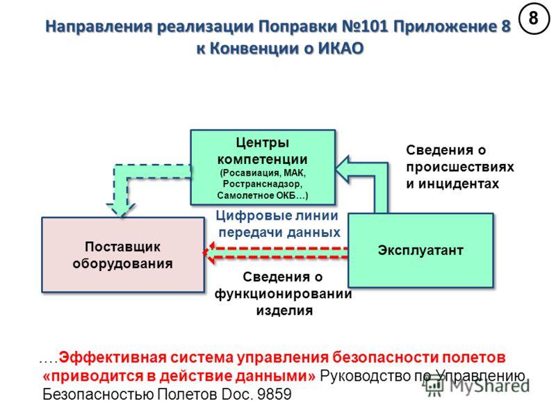 ….Эффективная система управления безопасности полетов «приводится в действие данными» Руководство по Управлению Безопасностью Полетов Doc. 9859 Направ