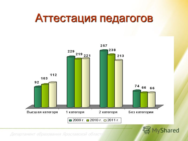 Департамент образования Ярославской области Аттестация педагогов