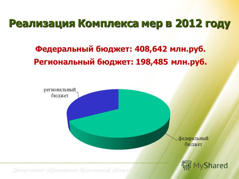 Департамент образования Ярославской области Реализация Комплекса мер в 2012 году Федеральный бюджет: 408,642 млн.руб. Региональный бюджет: 198,485 млн.руб.