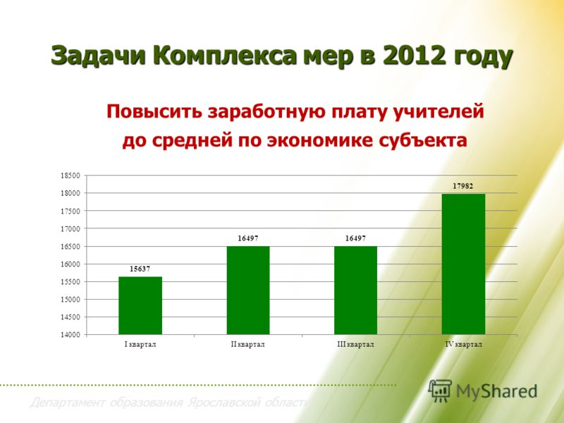 Департамент образования Ярославской области Задачи Комплекса мер в 2012 году Повысить заработную плату учителей до средней по экономике субъекта