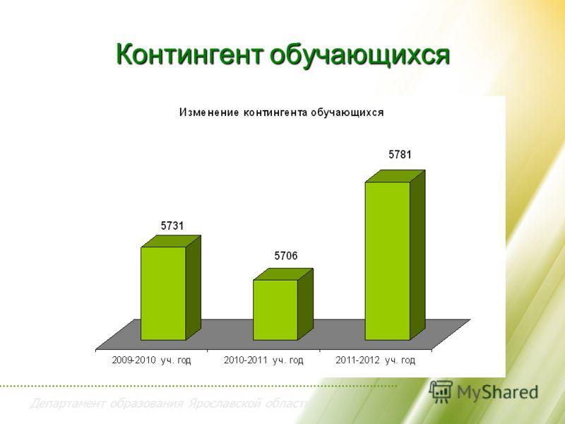Департамент образования Ярославской области Контингент обучающихся