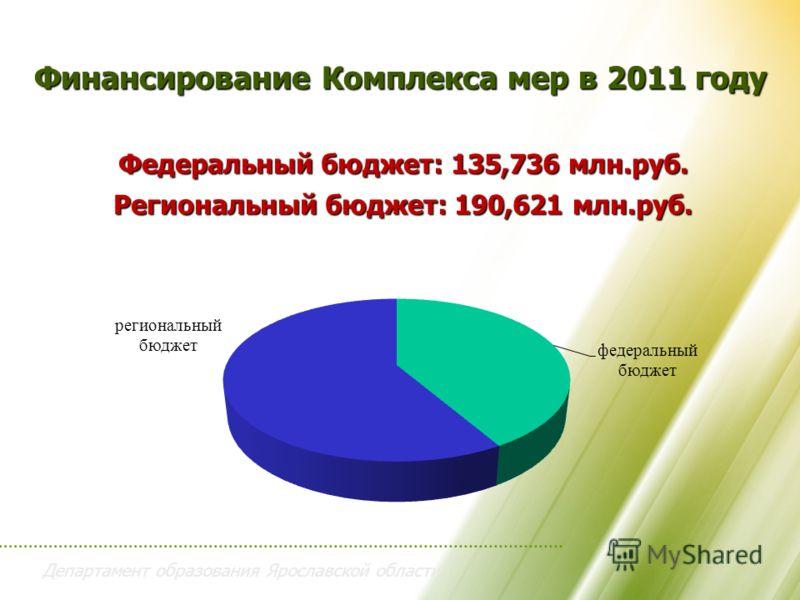 Департамент образования Ярославской области Финансирование Комплекса мер в 2011 году Федеральный бюджет: 135,736 млн.руб. Региональный бюджет: 190,621 млн.руб.