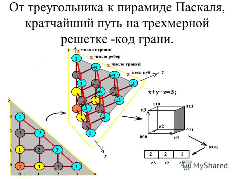 От треугольника к пирамиде Паскаля, кратчайший путь на трехмерной решетке -код грани.