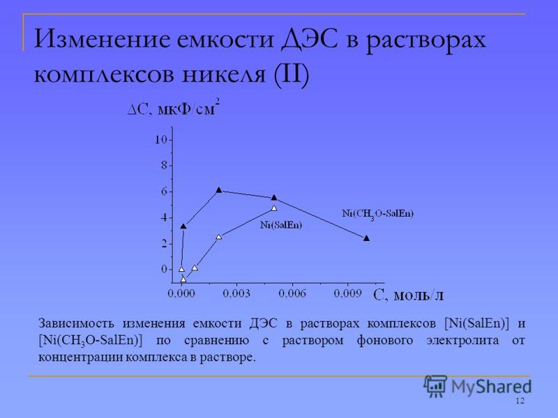 12 Изменение емкости ДЭС в растворах комплексов никеля (II) Зависимость изменения емкости ДЭС в растворах комплексов [Ni(SalEn)] и [Ni(CH 3 O-SalEn)] по сравнению с раствором фонового электролита от концентрации комплекса в растворе.