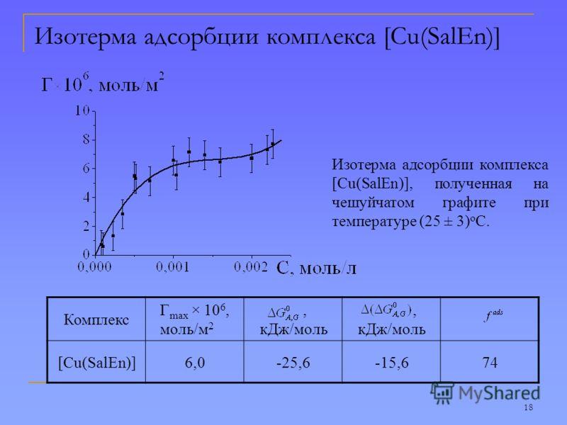 18 Изотерма адсорбции комплекса [Cu(SalEn)] Изотерма адсорбции комплекса [Cu(SalEn)], полученная на чешуйчатом графите при температуре (25 ± 3) о С. Комплекс Г max × 10 6, моль/м 2, кДж/моль [Cu(SalEn)]6,0-25,6-15,674