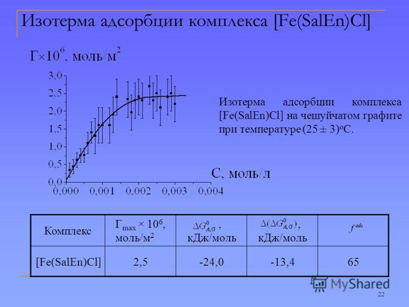 22 Изотерма адсорбции комплекса [Fe(SalEn)Cl] Изотерма адсорбции комплекса [Fe(SalEn)Cl] на чешуйчатом графите при температуре (25 ± 3) о С. Комплекс Г max × 10 6, моль/м 2, кДж/моль [Fe(SalEn)Cl]2,5-24,0-13,465