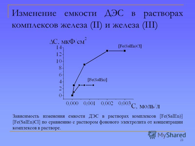 23 Изменение емкости ДЭС в растворах комплексов железа (II) и железа (III) Зависимость изменения емкости ДЭС в растворах комплексов [Fe(SalEn)] [Fe(SalEn)Cl] по сравнению с раствором фонового электролита от концентрации комплексов в растворе.