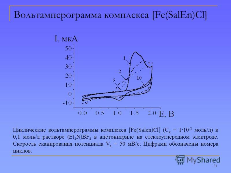 24 Вольтамперограмма комплекса [Fe(SalEn)Cl] Циклические вольтамперограммы комплекса [Fe(Salen)Cl] (С к = 1·10 -3 моль/л) в 0,1 моль/л растворе (Et 4 N)BF 4 в ацетонитриле на стеклоуглеродном электроде. Скорость сканирования потенциала V s = 50 мВ/с.
