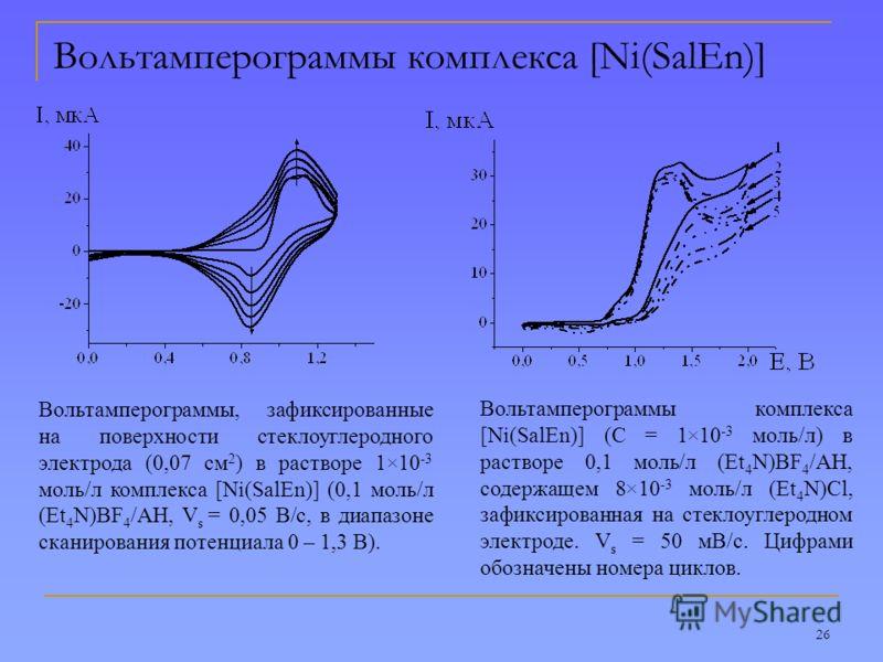 26 Вольтамперограммы комплекса [Ni(SalEn)] Вольтамперограммы, зафиксированные на поверхности стеклоуглеродного электрода (0,07 см 2 ) в растворе 1×10 -3 моль/л комплекса [Ni(SalEn)] (0,1 моль/л (Et 4 N)BF 4 /АН, V s = 0,05 В/с, в диапазоне сканирован