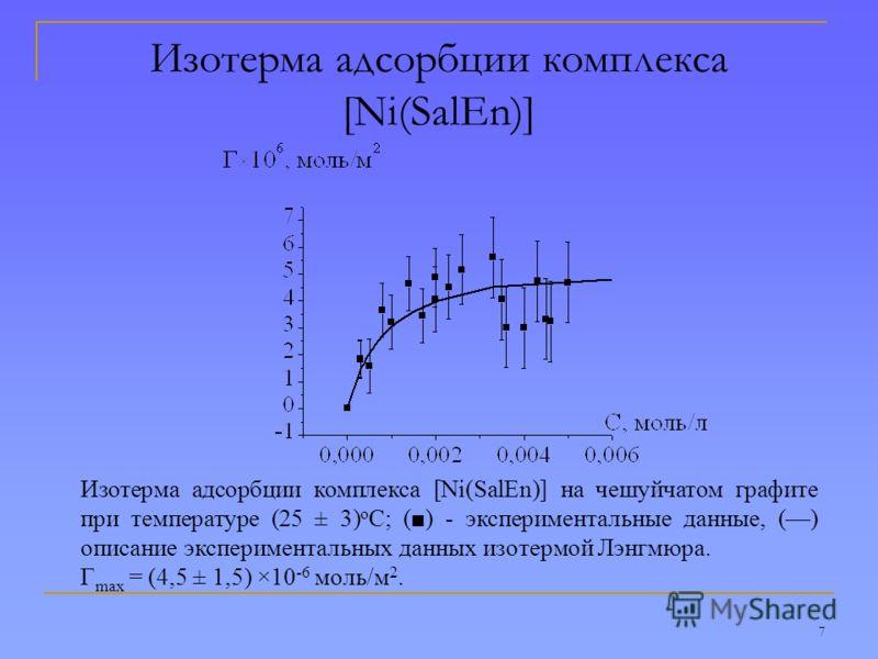 7 Изотерма адсорбции комплекса [Ni(SalEn)] Изотерма адсорбции комплекса [Ni(SalEn)] на чешуйчатом графите при температуре (25 ± 3) о С; () - экспериментальные данные, () описание экспериментальных данных изотермой Лэнгмюра. Г max = (4,5 ± 1,5) ×10 -6