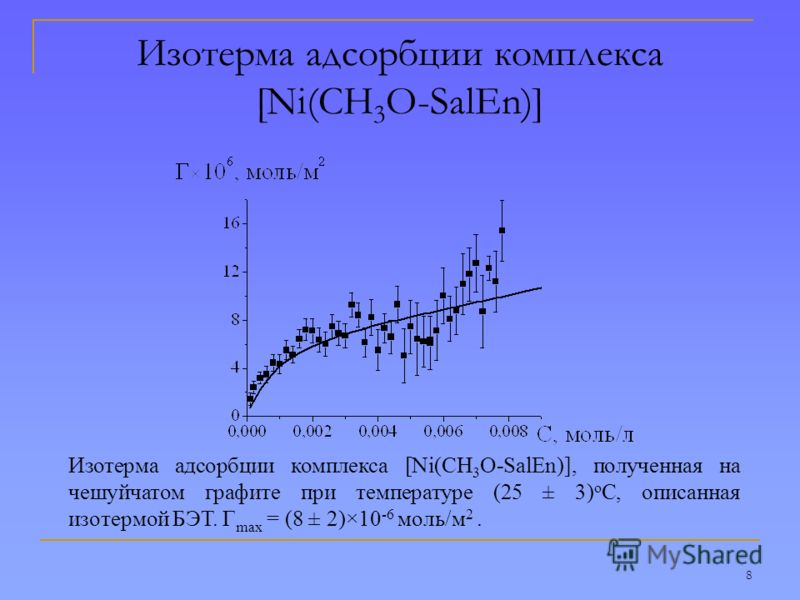 8 Изотерма адсорбции комплекса [Ni(CH 3 O-SalEn)] Изотерма адсорбции комплекса [Ni(CH 3 O-SalEn)], полученная на чешуйчатом графите при температуре (25 ± 3) о С, описанная изотермой БЭТ. Г max = (8 ± 2)×10 -6 моль/м 2.