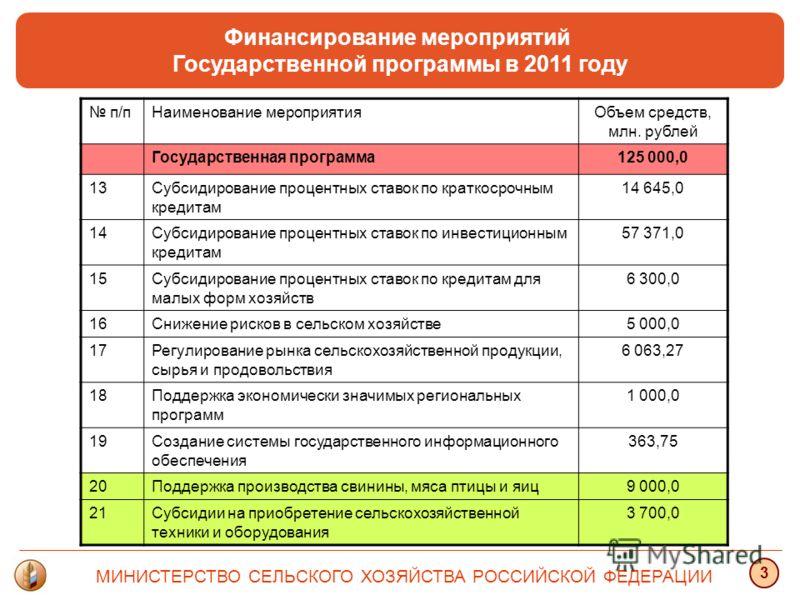 Финансирование мероприятий Государственной программы в 2011 году МИНИСТЕРСТВО СЕЛЬСКОГО ХОЗЯЙСТВА РОССИЙСКОЙ ФЕДЕРАЦИИ 3 п/пНаименование мероприятияОбъем средств, млн. рублей Государственная программа125 000,0 13Субсидирование процентных ставок по кр