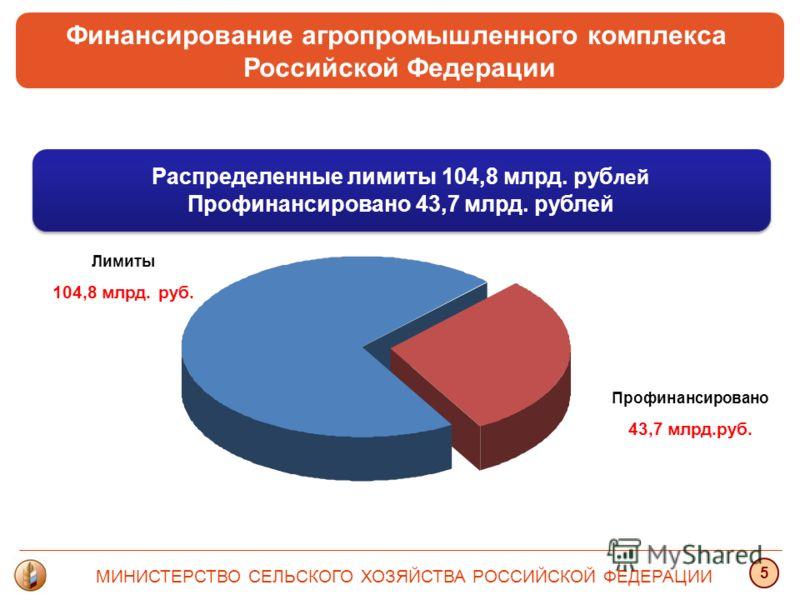 Финансирование агропромышленного комплекса Российской Федерации МИНИСТЕРСТВО СЕЛЬСКОГО ХОЗЯЙСТВА РОССИЙСКОЙ ФЕДЕРАЦИИ 5 Лимиты 104,8 млрд. руб. Профинансировано 43,7 млрд.руб. Распределенные лимиты 104,8 млрд. руб лей Профинансировано 43,7 млрд. рубл