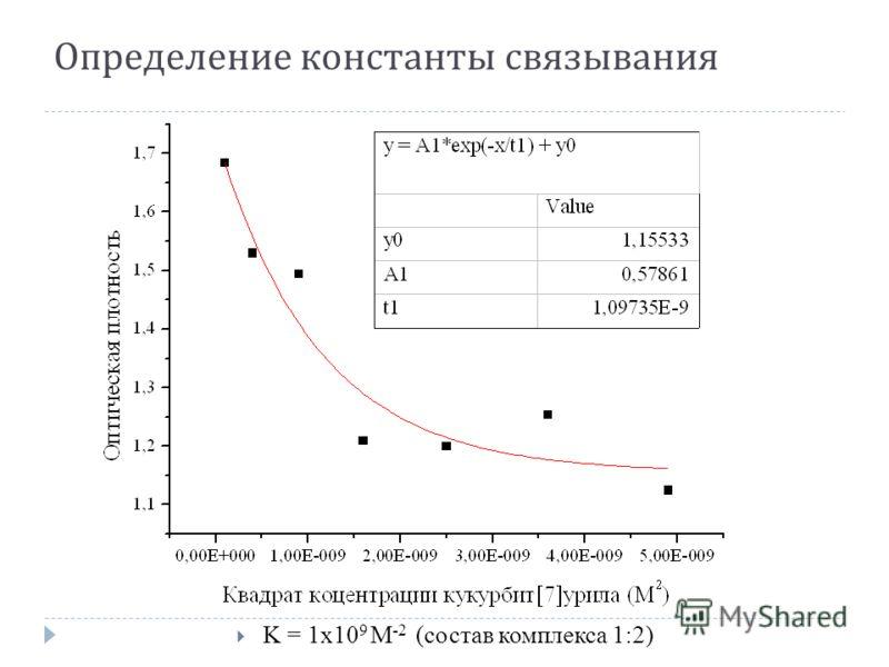 Определение константы связывания K = 1x10 9 М -2 (состав комплекса 1:2)