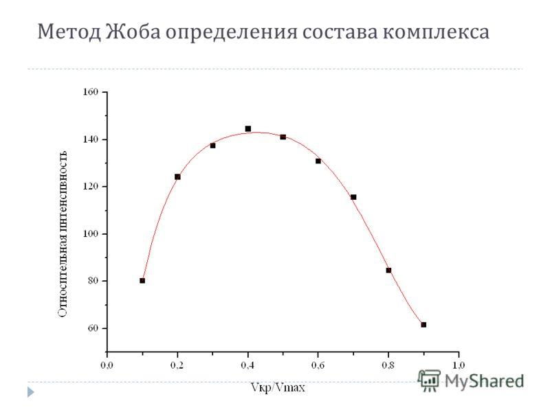 Метод Жоба определения состава комплекса