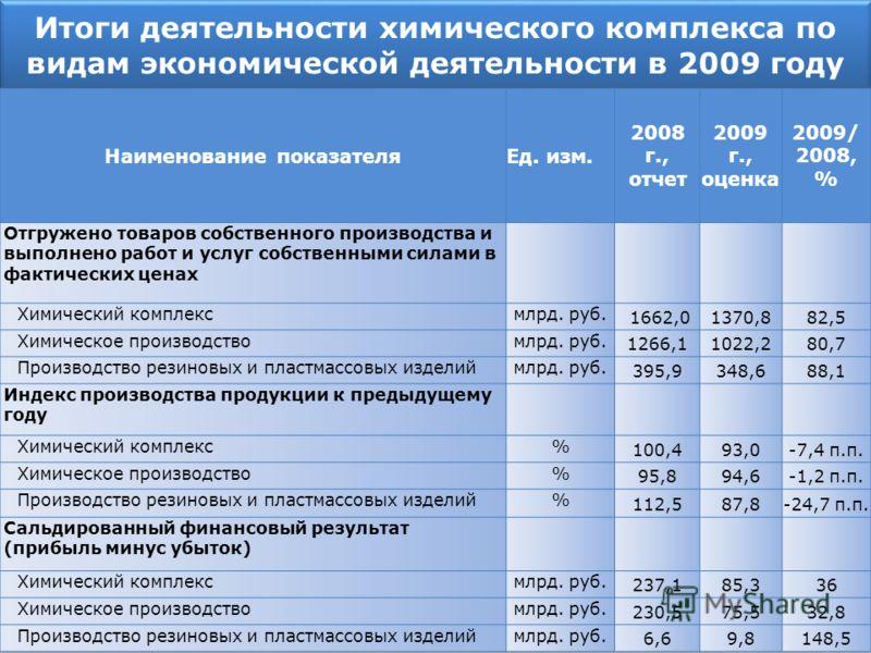 Итоги деятельности химического комплекса по видам экономической деятельности в 2009 году