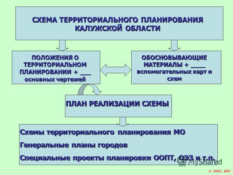 СХЕМА ТЕРРИТОРИАЛЬНОГО ПЛАНИРОВАНИЯ КАЛУЖСКОЙ ОБЛАСТИ © ЭНКО, 2007 ПОЛОЖЕНИЯ О ТЕРРИТОРИАЛЬНОМ ПЛАНИРОВАНИИ+ ___ основных чертежей ПОЛОЖЕНИЯ О ТЕРРИТОРИАЛЬНОМ ПЛАНИРОВАНИИ + ___ основных чертежей ОБОСНОВЫВАЮЩИЕ МАТЕРИАЛЫ + ____ вспомогательных карт и