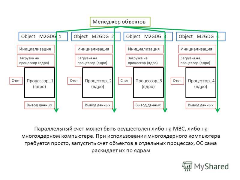 Менеджер объектов Object _M2GDG_1Object _M2GDG_2Object _M2GDG_3Object _M2GDG_4 Процессор_1 (ядро) Процессор_2 (ядро) Процессор_3 (ядро) Процессор_4 (ядро) Инициализация Загрузка на процессор (ядро) Счет Вывод данных Параллельный счет может быть осуще