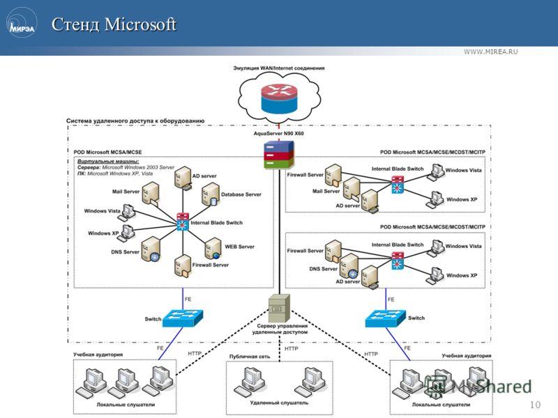 WWW.MIREA.RU 10 Стенд Microsoft Стенд Microsoft