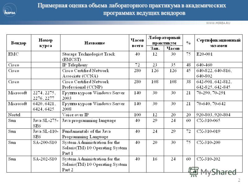 WWW.MIREA.RU 2 Примерная оценка объема лабораторного практикума в академических программах ведущих вендоров