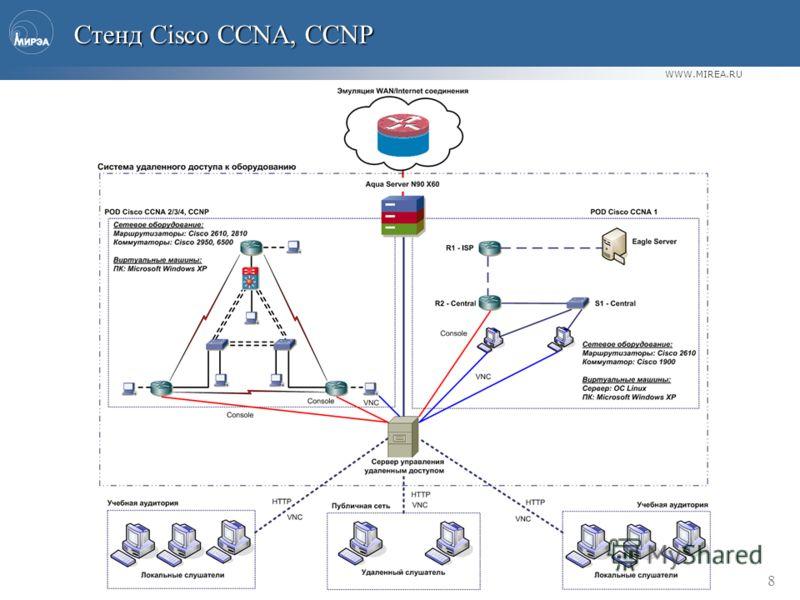 WWW.MIREA.RU 8 Стенд Cisco CCNA, CCNP Стенд Cisco CCNA, CCNP