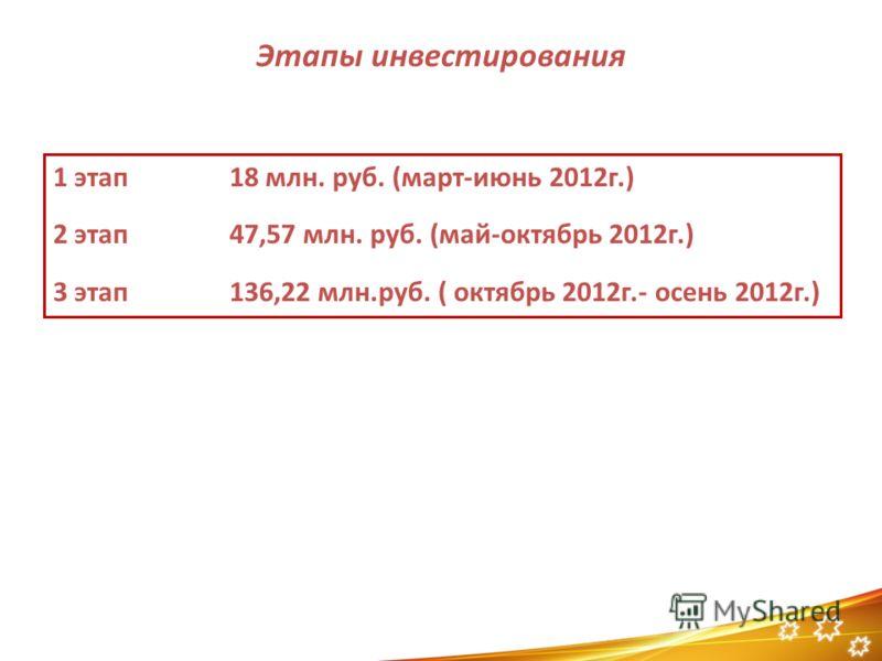 Этапы инвестирования 1 этап 18 млн. руб. (март-июнь 2012г.) 2 этап47,57 млн. руб. (май-октябрь 2012г.) 3 этап136,22 млн.руб. ( октябрь 2012г.- осень 2012г.)