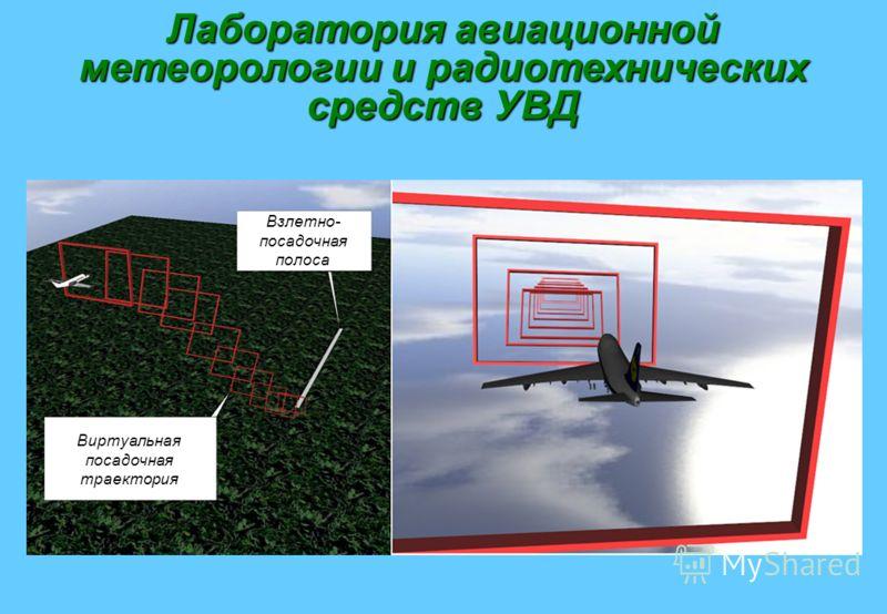 Взлетно- посадочная полоса Виртуальная посадочная траектория