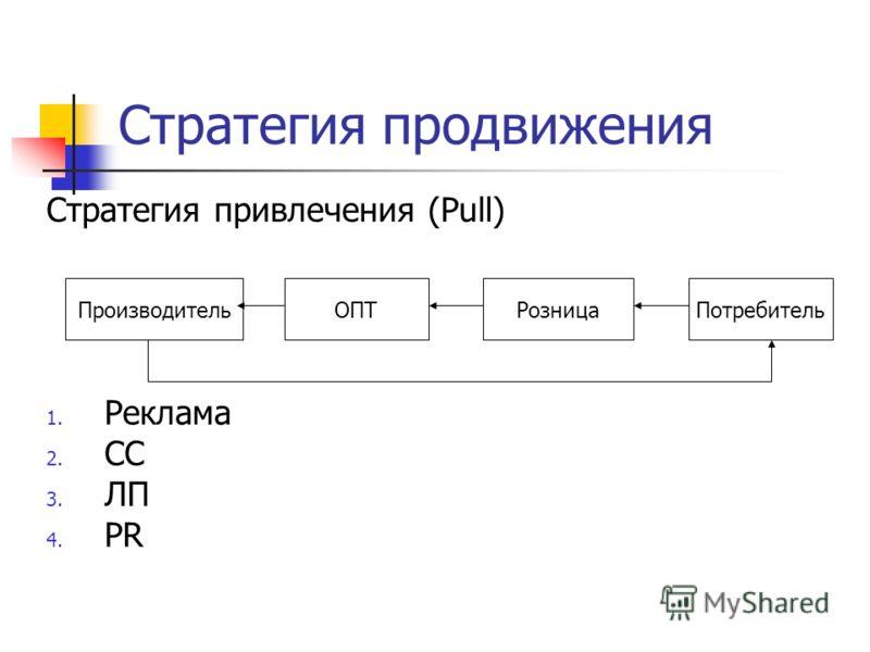 Стратегия продвижения Стратегия привлечения (Pull) 1. Реклама 2. СС 3. ЛП 4. PR ПроизводительОПТРозницаПотребитель