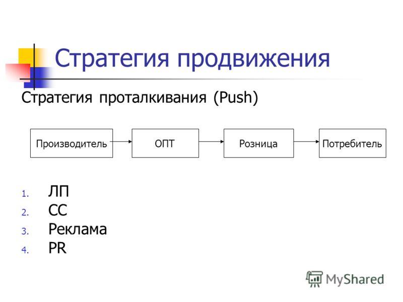 Стратегия продвижения Стратегия проталкивания (Push) 1. ЛП 2. СС 3. Реклама 4. PR ПроизводительОПТРозницаПотребитель