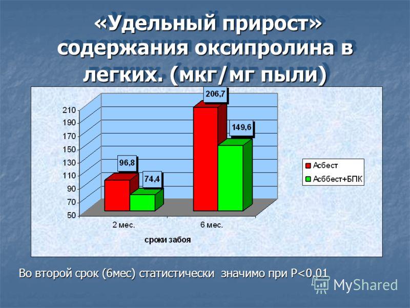 «Удельный прирост» содержания оксипролина в легких. (мкг/мг пыли) «Удельный прирост» содержания оксипролина в легких. (мкг/мг пыли) Во второй срок (6мес) статистически значимо при P
