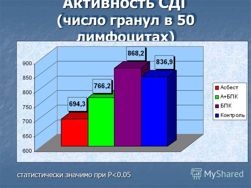 Активность СДГ (число гранул в 50 лимфоцитах) статистически значимо при P