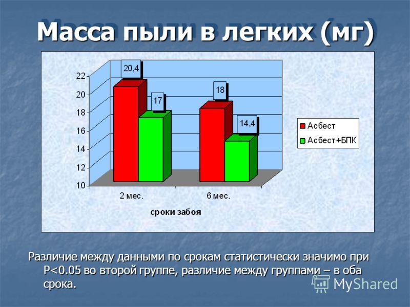 Масса пыли в легких (мг) Различие между данными по срокам статистически значимо при P